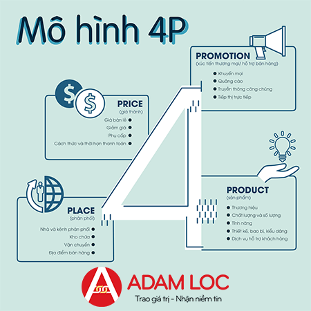 mo-hinh-marketing-4p