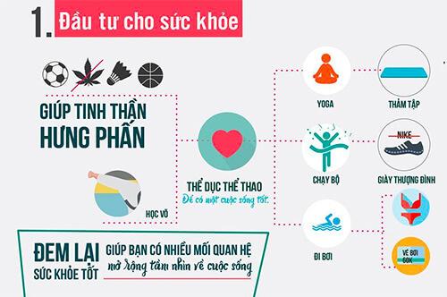 dau-tu-cho-suc-khoe